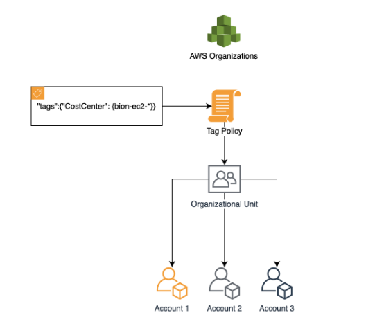 Tag Enforcement in AWS - Part 1-Tag Policy
